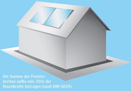 Lichtflächenplanungfür  Dachflächenfenster